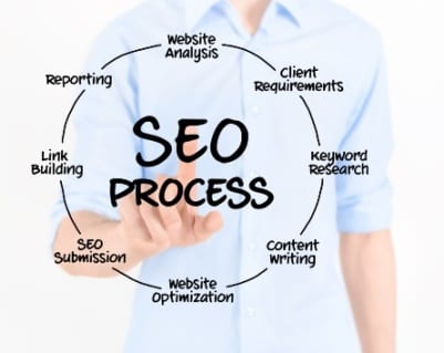 As an SEO company Santa Rosa based New Paradigm uses an SEO process to help clients attract inbound traffic.